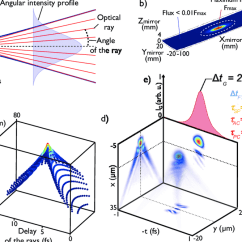 Mirror Ray Diagram Simulation Bmw Z3 Audio Wiring A Principle Of The Gaussian Source With Tracing B Resulting Spectrally Integrated Flux Distribution On