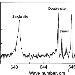 FTIR absorption spectrum of 13 CO 2 in solid argon at 16