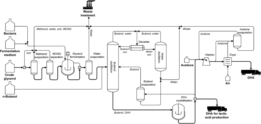 Flowsheet for the DHA production process from crude