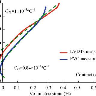 Water sensitivity of COx clay, UCS tests (Pham et al