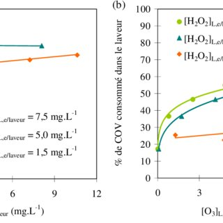 (PDF) Volatile organic compounds treatment by compact