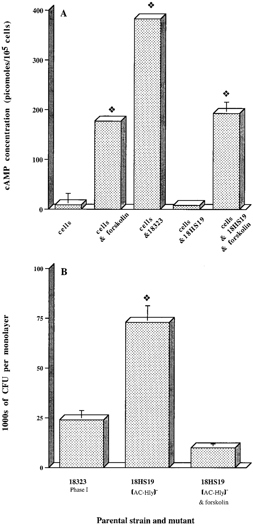 hight resolution of effect of camp on the invasion of hte cells by b pertussis each b download scientific diagram