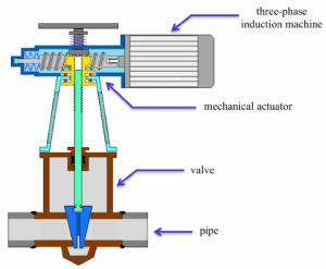 Schematic representation of a motoroperated valve