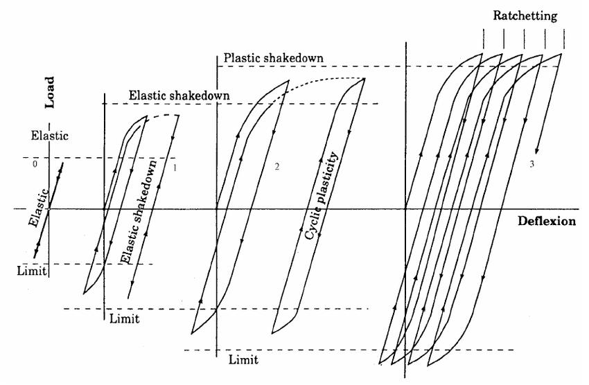 -7 : Classical elastic/plastic shakedown behaviour under