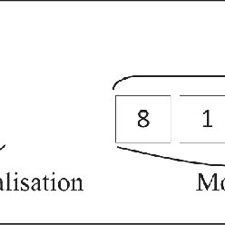 Figure 1 Structure of the ICD-O-3 code (with example of a