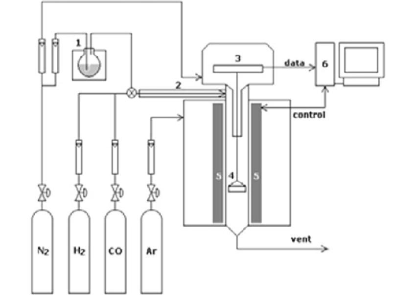 33 Schematic diagram of a thermal gravimetric analyzer