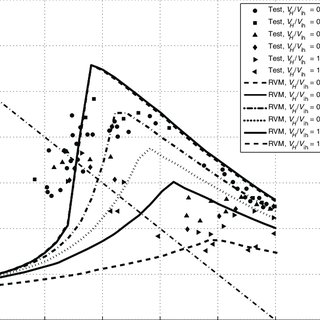 (PDF) Prediction of VRS boundaries of helicopters in