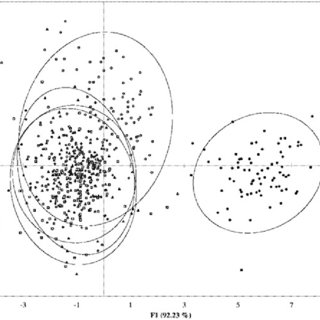 Principal Component Analysis (PCA) of coffee beans