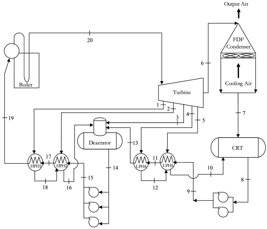 4: Schematic diagram of 66 MW unit of Zarqua's (Jordan