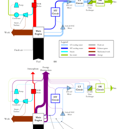 energy a and exergy b sankey diagrams of engine a with its [ 850 x 1180 Pixel ]