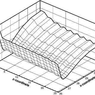 (PDF) Influence of 2D Finite Element Modeling Assumptions