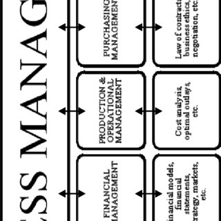 (PDF) Five maturity pillars of a quantity surveying company