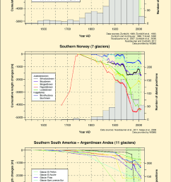 reconstructed and measured cumulative glacier front variations in the alps norway and southern south america [ 850 x 1444 Pixel ]