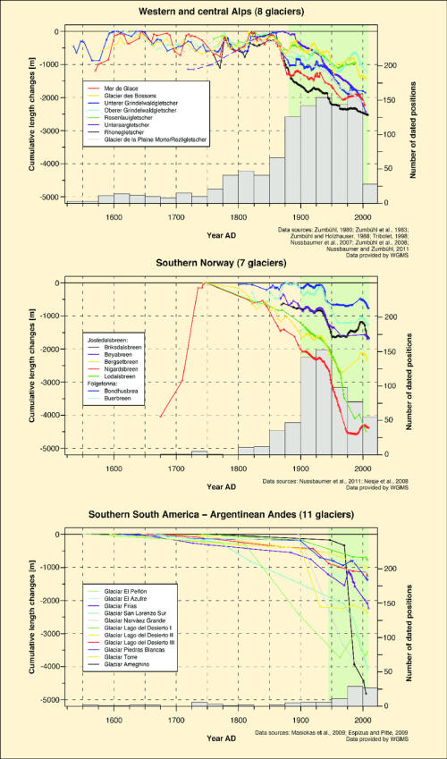 small resolution of reconstructed and measured cumulative glacier front variations in the alps norway and southern south america