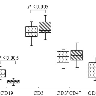 B cells (CD19+) and B-cell activation markers (CD69+ and