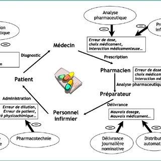(PDF) La sécurisation du circuit du médicament dans les