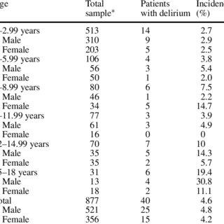 (PDF) Pediatric delirium in critical illness