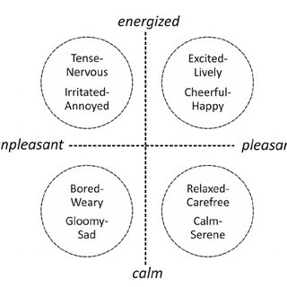 Eight basic mood types (Desmet et al., 2012) i n four mood