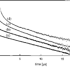 Scintillation decay curve of (a) K LaCl : 0.23% Ce> and (b