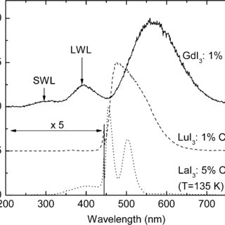 (a) Temperature dependence of light yields of GdI :1% Ce