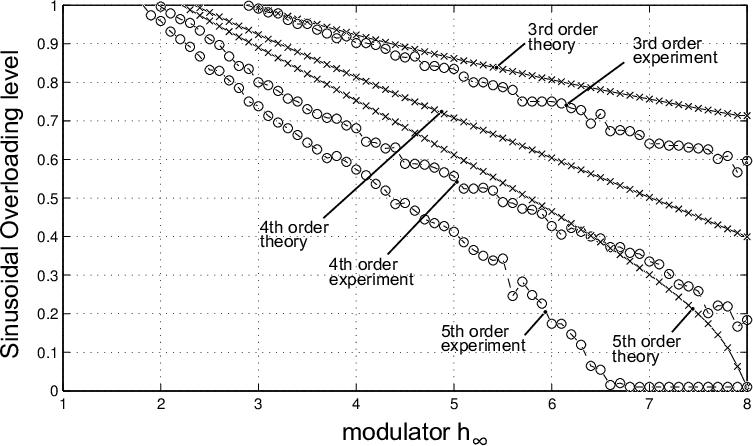 Describing function prediction of the sinusoidal