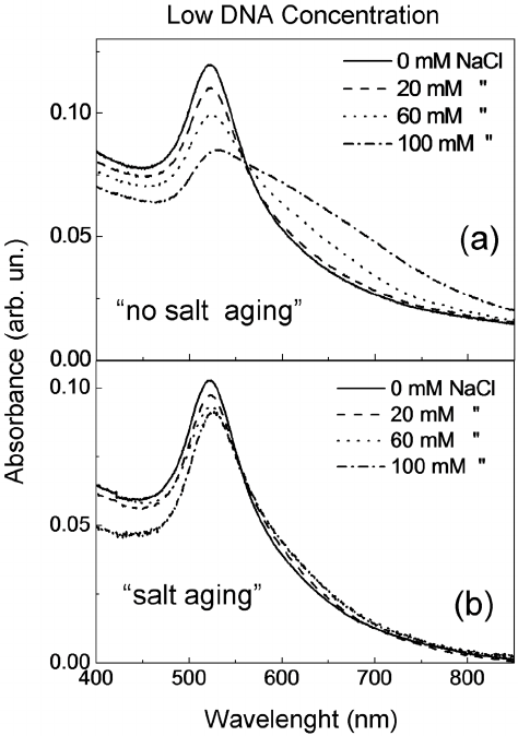 UV-vis spectra of AuNPs/DNA solution for different NaCl