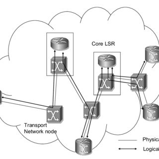(PDF) MPLS over transport network: Two layer approach to