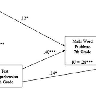 (PDF) Primary school text comprehension predicts
