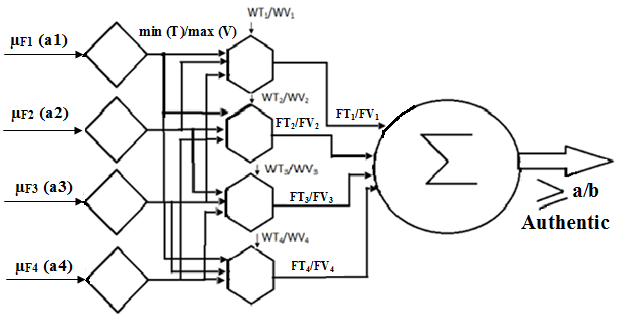 Block diagram of the fuzzy neural network for the