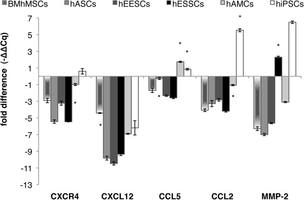 Migration-related gene expression by quantitative (PCR