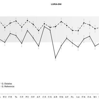 (PDF) Perfil neuropsicológico de niños con dislalias