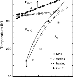 partial pressure temperature phase diagram from dielectric tan data on the 0 05 cm  [ 800 x 1026 Pixel ]