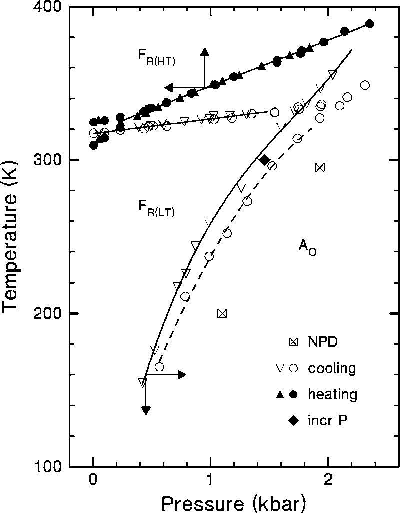 medium resolution of partial pressure temperature phase diagram from dielectric tan data on the 0 05 cm
