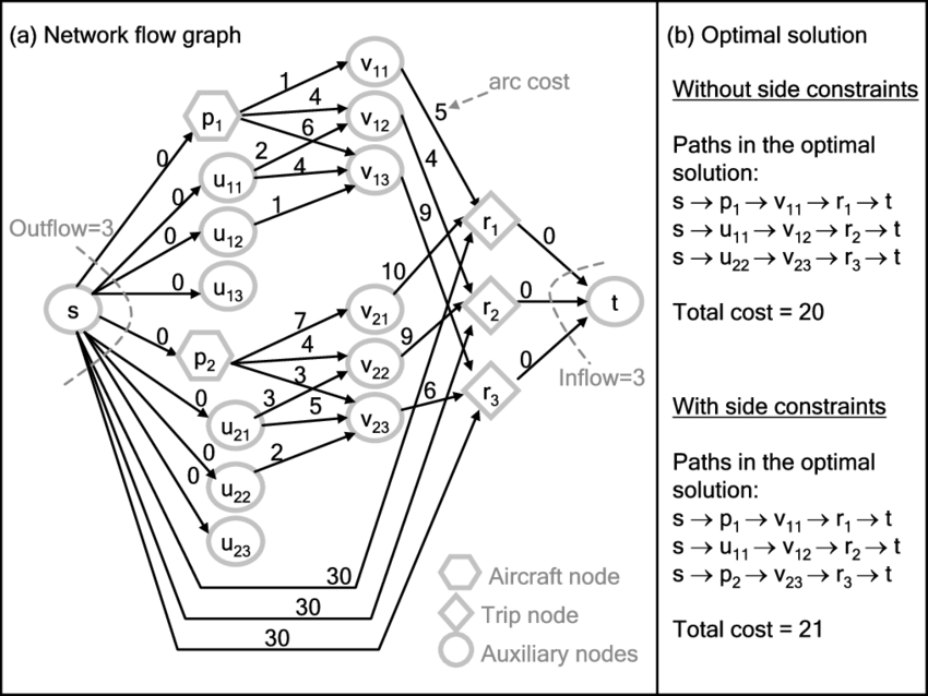 An example of graph G and the minimum cost network flow