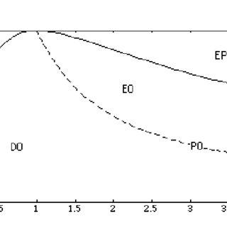 (PDF) Complex Dynamics in Economic Organisms: The Origin