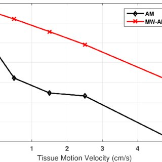 Microbubble disruption ratio in AM and MW-AM imaging under