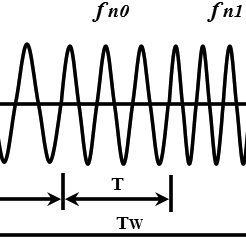 (PDF) Analysis of an Indoor Biomedical Radar-Based System