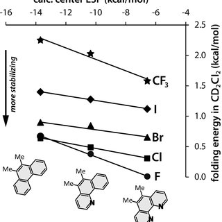 (PDF) Stabilizing Fluorine-π Interactions