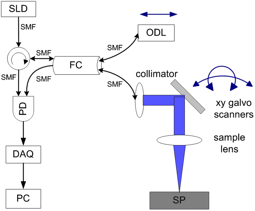 Schematic setup of fiber-optic time-domain optical