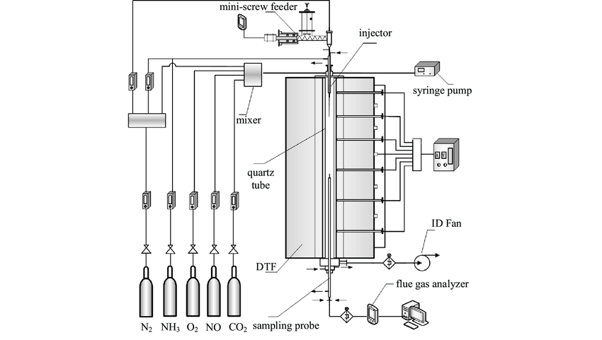 Schematic of the entrained flow reactor for SNCR process
