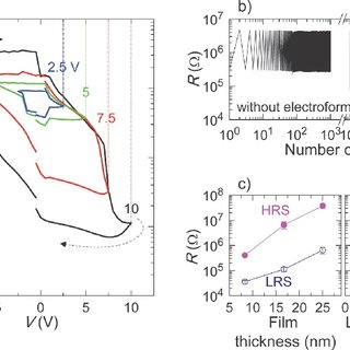 Electroresistance of SrTiO3-Sm2O3 nanoscaffold device. a