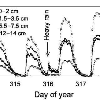 (left) Daily variation in the ratio of sap flux density (F