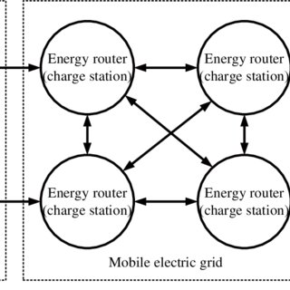 (PDF) Routing Renewable Energy Using Electric Vehicles in