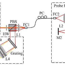 Experimental setup of dual-band full range FD-OCT system