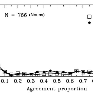Single Sample t-test Analyses and Agreement Proportion for