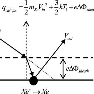 (PDF) Thermal analysis of hall thruster PIC/MCC/DSMC method