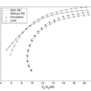 Throughput versus transmission probability in an equal