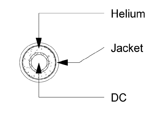 A coaxial isolated cable, wherein the outermost part is