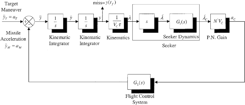 Linearized PNG model block diagram.
