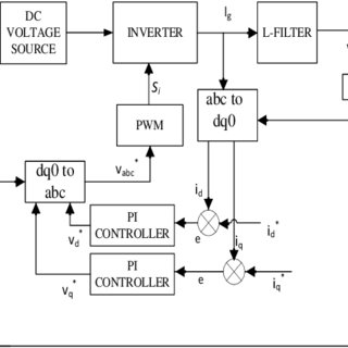 Simulation Diagram of PI Current Control of Grid Connected